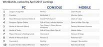 Digitaler Spielemarkt: Digital-Umsätze im April 2017: Playerunknown's Battlegrounds setzt über 30 Mio. Dollar um; FIFA 17, Battlefield 1, GTA 5 und Overwatch weiterhin stark