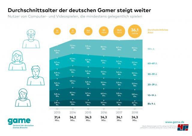 Screenshot - Spielemarkt Deutschland (Spielkultur)
