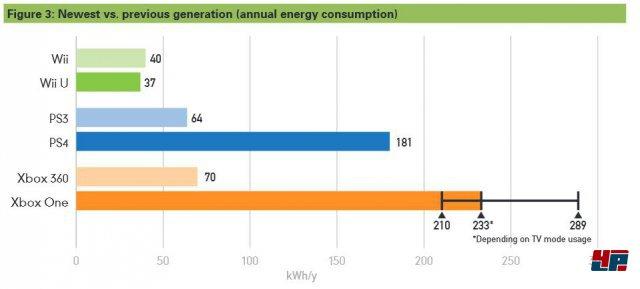 Vergleich des Energieverbrauchs der aktuellen Konsolen-Generation mit den jeweiligen Vorgängern