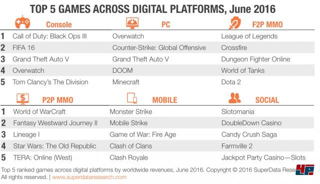 Weltweiter, digitaler Spielemarkt im Juni 2016 laut SuperData Research.