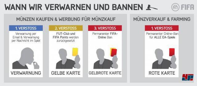 Fifa 15 Kampf Gegen Cheater Bot Benutzer Münzkäufer Und